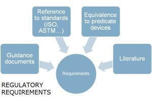 regulatory requirements image